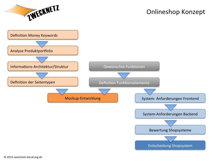 Onlineshop Konzept