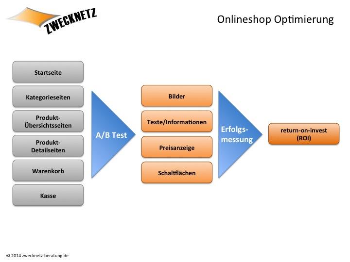 Onlineshop Optimierung